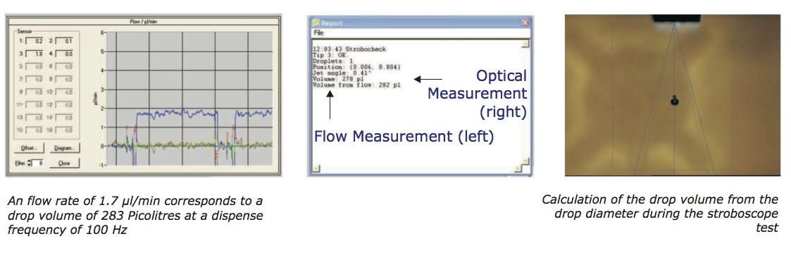 Stroboscope flow sensor calibration